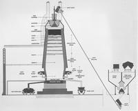 Cross-section diagram of a blast furnace