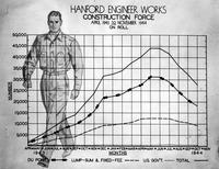Image charting the size of the construction force at Hanford Engineering Works