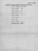 Statement of Stockholdings in the Hinckley Brake Co., 1895-04-01
