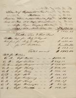 Account of Regimental Fund, Rations
