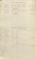 Excerpts from E. I. du Pont de Nemours and Company General Ledger, 1855